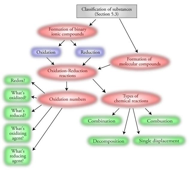 classification essay job types