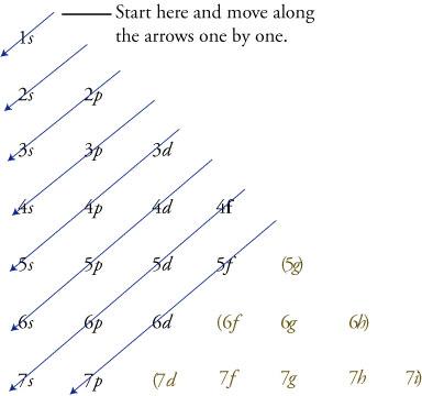 K Electron Configuration Electron configurations