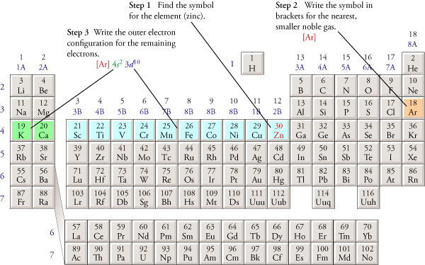 Abbreviated electron configurations urtaz Image collections