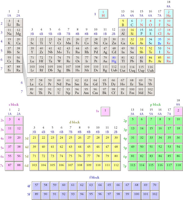 Electron configurations - Periodic table electron configuration ...