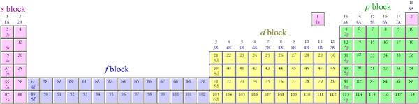 Electron configurations urtaz Choice Image