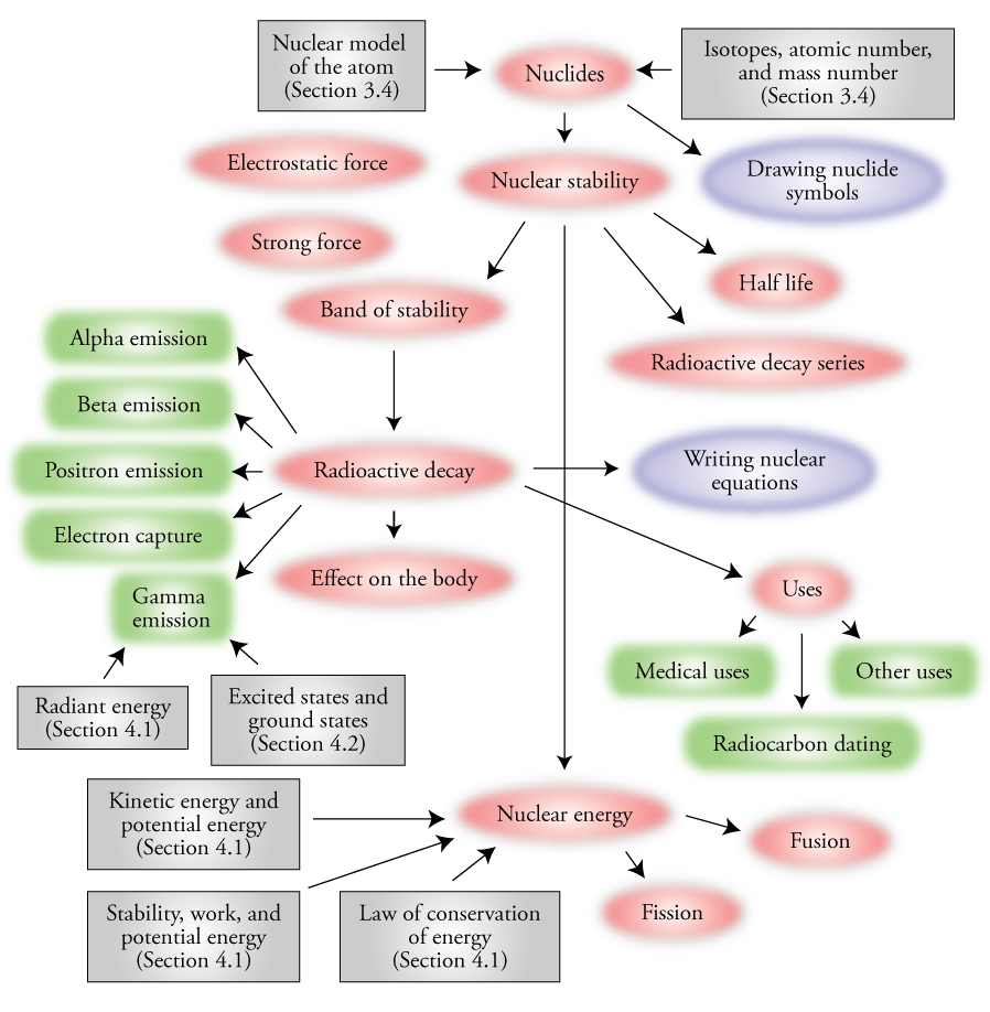Image of the concept map for Chapter 16
