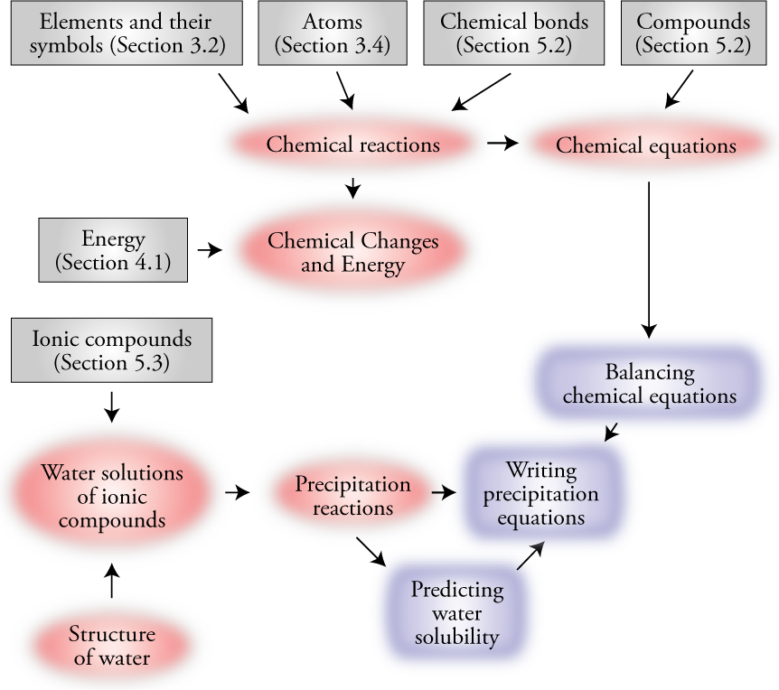 Image of the concept map for Chapter 7