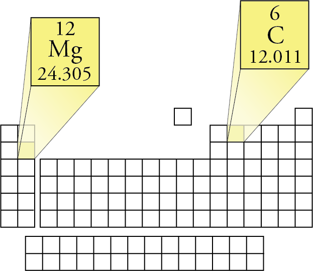 Image showing the positions of carbon and magnesium on the periodic table and showing their atomic numbers (6 and 12) and atomic masses (12.011 and 24.305)